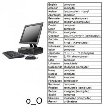 """Думата """"компютър"""" по света"""